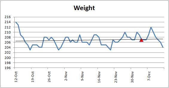 weight-chart-121308